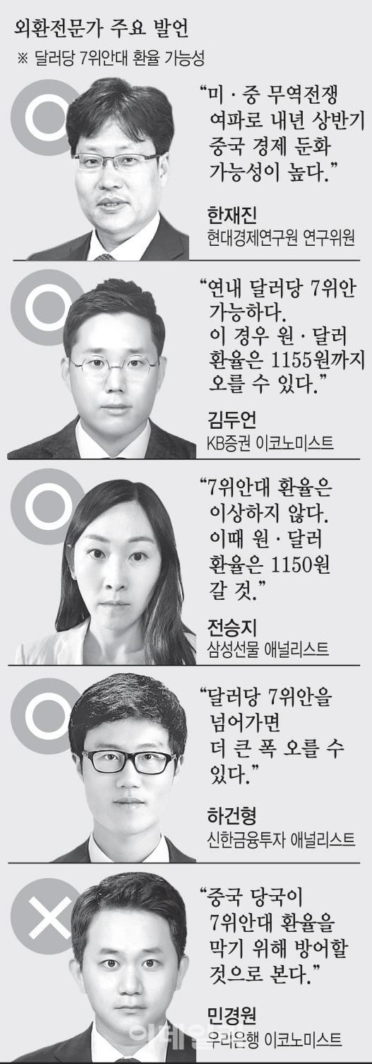 """[긴급설문] """"G2 무역전쟁 여파 본격화…1달러=7위안 간다"""""""