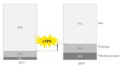 ICO 10개중 7개 `아이디어뿐`…투자자는 1년새 66% 잃었다