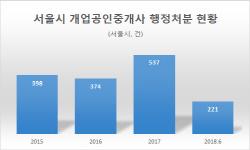 [2018국감]서울시 공인중개사 행정처분 3년간 1530건…강남구 최다