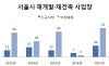 [2018국감]서울시 재건축·재개발 해제 170곳vs신규지정 68곳