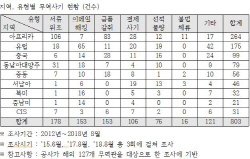 """[2018 국감] """"작년 국내기업 상대 무역사기, 2016년 2배 급증"""""""