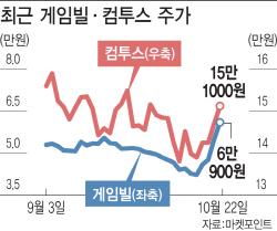 `모바일 형제` 게임빌·컴투스, 동반상승 `시동`
