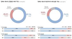 [리얼미터]국민 73%, 개미들 공매도 피해 크다 `공감`