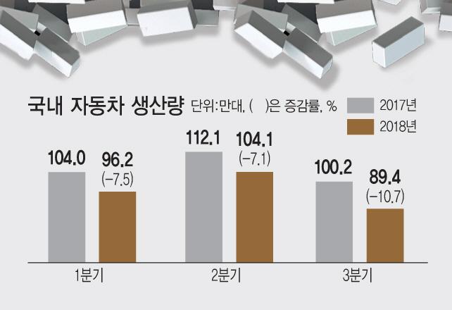 """""""車생태계 무너진다""""…도미노 타격에 부품中企 '아우성'"""