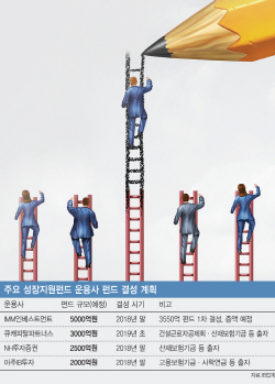 [마켓인]'혁신성장 마중물' 성장지원펀드, 3조 조성 속도