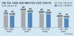 """""""전세금 못 돌려줘""""…지방 아파트값 속락에 '깡통전세' 속출"""