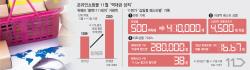 하루 거래액만 1020억…온라인몰 '한국판 블프' 이끈다
