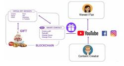 `업라이브`로 토큰경제 구현…게임·기부까지 확대