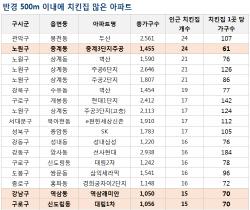 서울 대단지 아파트 주변 치킨집 '평균 6.4개'