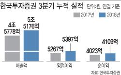 """한투증권, 초대형IB 중 'ROE' 1위…""""장사 잘했네"""""""