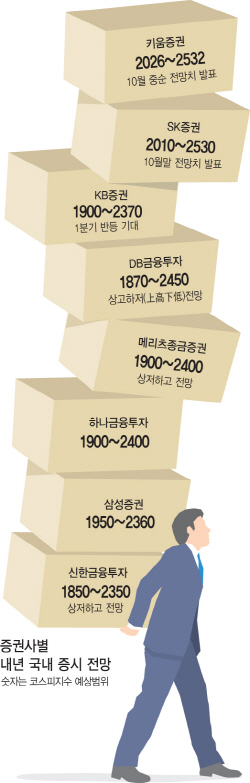 내년 증시 `新박스권` 갇히나…증권가 낮아진 눈높이
