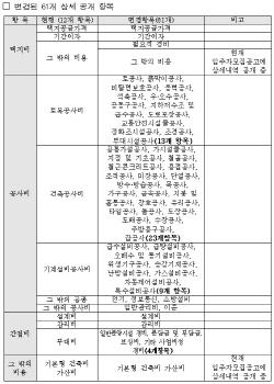 SH공사, 분양원가 공개항목 12→61개 확대