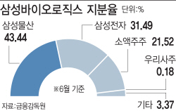"""삼바 증시 퇴출 여부 촉각…""""실질심사 들어가도 상폐 가능성 낮아"""""""
