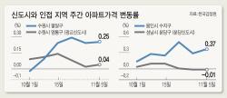 '신도시 옆동네의 반란'..규제 피한 용인 수지·수원 팔달 집값 '들썩'