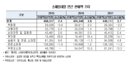 """""""온라인 등 무점포 매출 급성장…연매출 60조 넘어서"""""""