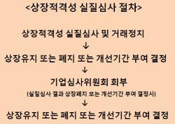 삼성바이오 `상장 실질심사 대상`..이르면 내달초 상폐 여부 결정