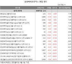 분식회계 결론에 거래정지된 삼성바이오, 삼바 담은 펀드 '발동동'