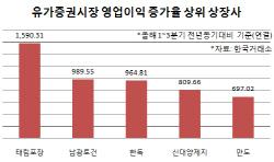 [3Q누적 코스피]태림포장, 영업이익 17배 껑충…현대위아 99.8% 급감