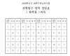 [수능 정답]과학탐구 영역 정답(화학Ⅱ)