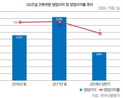 [28th SRE][Worst]`격세지감` GS건설…등급상향 가시화?