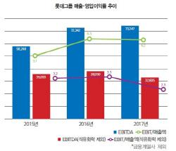 [28th SRE][Issue]갈길 먼 롯데그룹…실적 악화 `어찌할꼬`
