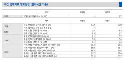 [주간증시전망]여전한 박스권…미중 무역분쟁 완화 기대