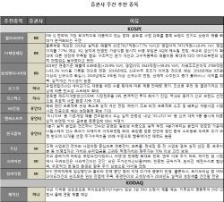 [주간추천주]中사드보복 이슈 해결 기대감에 화장품株 '주목'