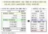 """경총 """"최저임금법 시행령 개정안, 법적 하자"""" 철회 촉구"""