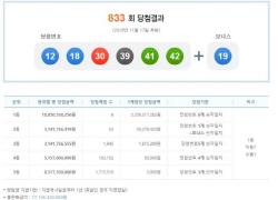 '당첨금 23억' 833회 로또 명당 8곳은 어디?