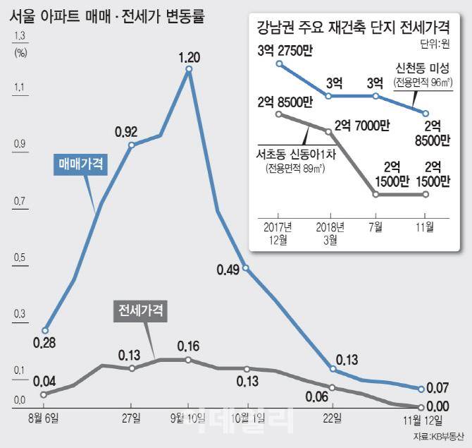 2년새 2억↓…이주 임박한 강남 재건축 단지 전셋값 '뚝'