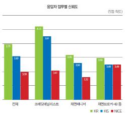 [28th SRE][Survey]한기평, 직종·연차별 신뢰·만족도 '최고
