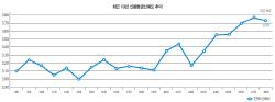 [28th SRE][Survey]신뢰도 상향 `멈칫`…변곡점에 서다(종합)