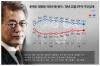 [리얼미터]文대통령 7주째 내리막길..50% 초반으로 '뚝'