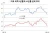 심상찮은 경기 둔화…美·中·日·韓 장기금리 일제히 하락세(종합)