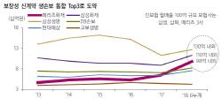 메리츠화재, 본격 리레이팅 국면 진입…목표가↑-삼성