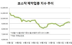 연속 기술수출, 회계 우려 해소…바이오株, 겹호재에 상승세