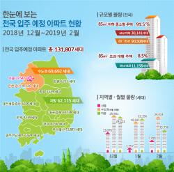 내년 2월까지 전국 아파트 13만1807가구 입주...전년比 5.1% 증가