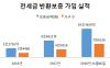'깡통전세' 우려에 전세금 반환보증 7.6만건 가입…전년比 2배↑