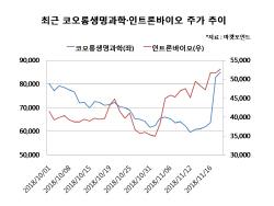 제약·바이오株, 잇단 기술수출 호재에 `신바람`