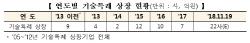 올해 코스닥시장 기술특례 상장사 역대최고치 전망