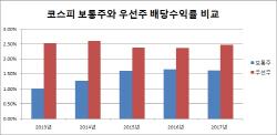 별 볼 일 없는 증시..`배당` 업은 우선株, 매력 커졌다