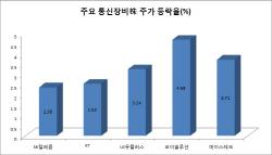 5G전파 내달 첫 송출에 통신株 '훨훨'…SKT, 시총 5위 올라서