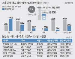 """""""일단 미루자""""… 분양가 규제에 서울 재건축 분양 줄줄이 연기"""