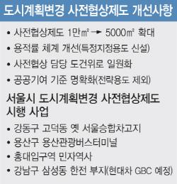 '노는 땅' 개발 탄력..서울시 '사전협상제' 소규모 개발까지 확대
