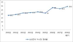 삼성 TV, 13년 연속 `세계 1위`·`점유율 30%` 눈앞…`QD OLED` 모멘텀 될까