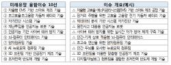 과기정통부, '2018 미래융합포럼' 개최…'미래유망 융합이슈 10선' 선정