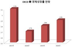 """OECD """"韓 성장률, 3.1→2.7→2.8→2.9%"""""""