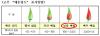 고추 매운맛 내년부터 4단계로 표시된다
