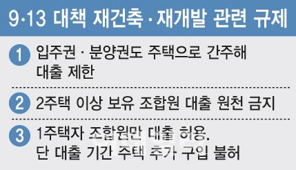 [단독]'1 1 재건축' 조합원, 이주비 대출 제한 풀린다