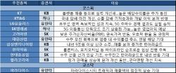 [주간추천주]5G·배당 기대감…통신株에 '러브콜'